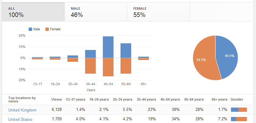 Youtube demographics charts