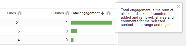 Youtube engagement-stats