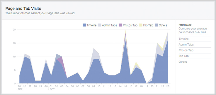 facebook_insights_page_tab_visits