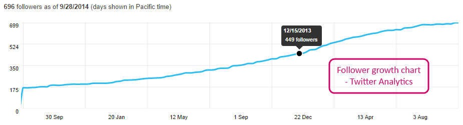 follower-growth-twitter-analytics