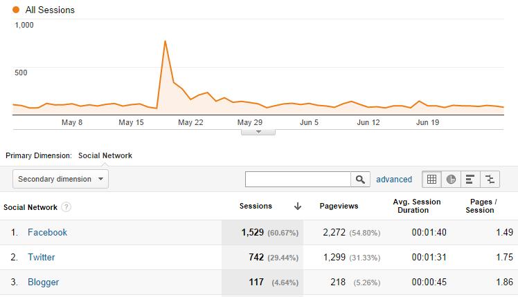 Google Analytics Social Stats