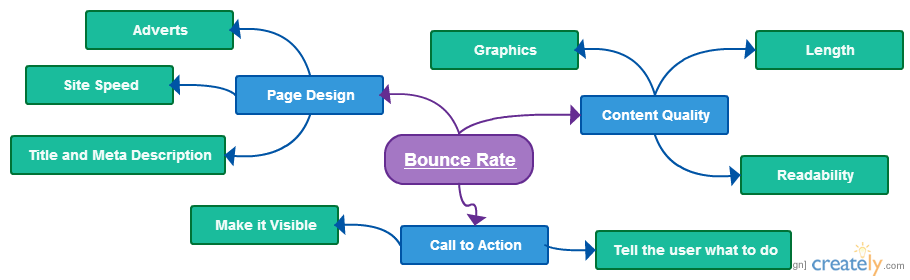 bounce-rate-chart