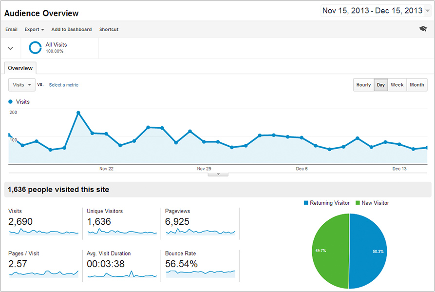 google_analytics_audience_overview-14c65856dd0d190b8bdaa87794745fbc