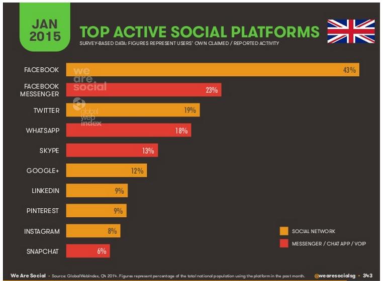 Top-active-social-platforms