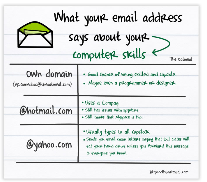 what does your email address say