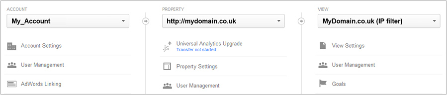 Google Analytics difference between accounts, properties and profile