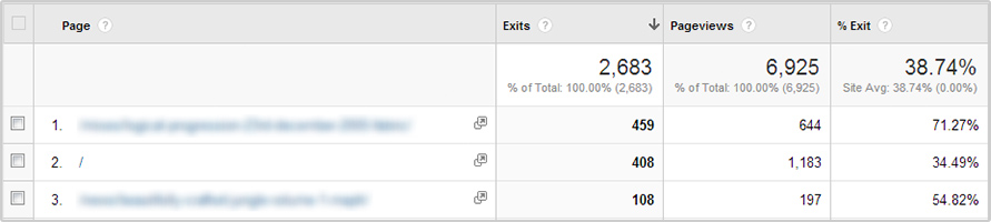 Google Analytics exit pages screenshot